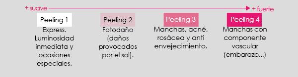 Peeling Facial Tipos